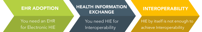 Health Records Information Exchange