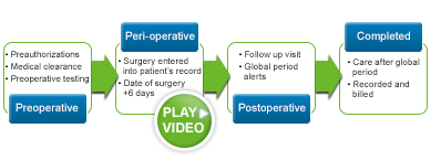 ENT Surgical Workflow