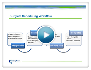 Surgery Workflow